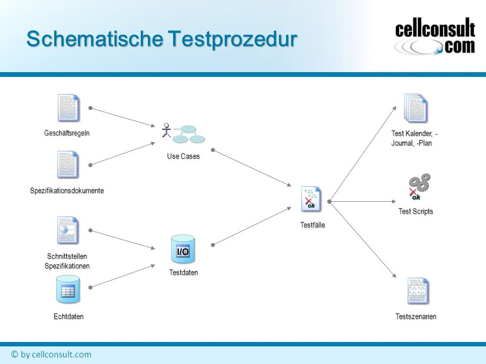 © by cellconsult.com Schematische Testprozedur Geschäftsregeln Spezifikationsdokumente Schnittstellen Spezifikationen Echtdaten Use Cases Testfälle Test Kalender, - Journal, -Plan Test Scripts Testszenarien Testdaten
