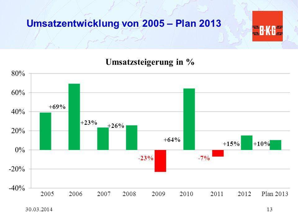 Umsatzentwicklung von 2005 – Plan 2013 30.03.201413 20052006200720082009201020112012Plan 2013 +69% +23% +26% -23% +64% -7% +15%+10%