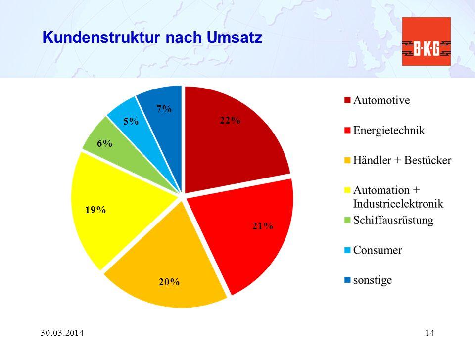 Kundenstruktur nach Umsatz 30.03.201414 22% 19% 6% 5% 7% 21% 20%