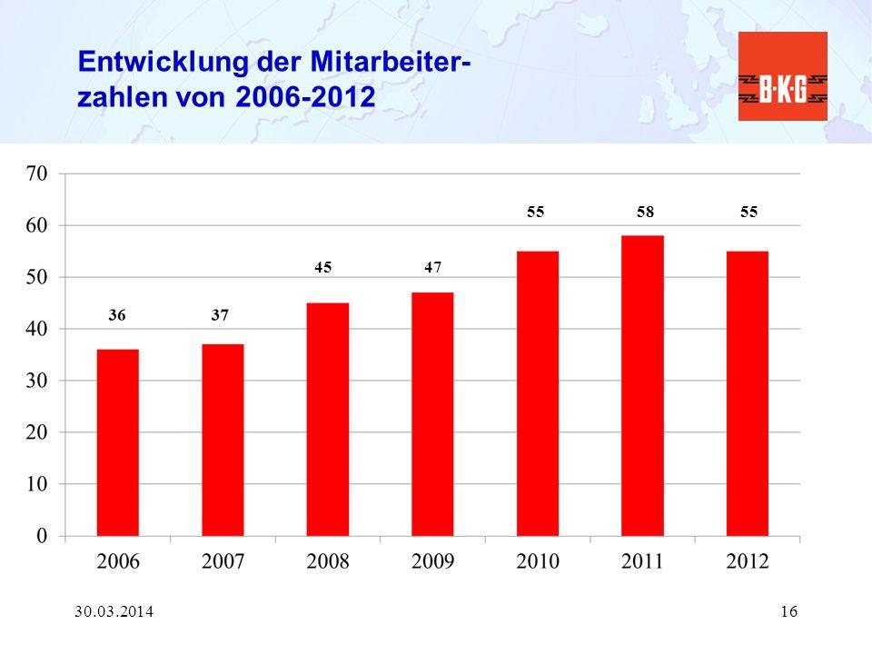 Entwicklung der Mitarbeiter- zahlen von 2006-2012 30.03.201416 4547 55 58