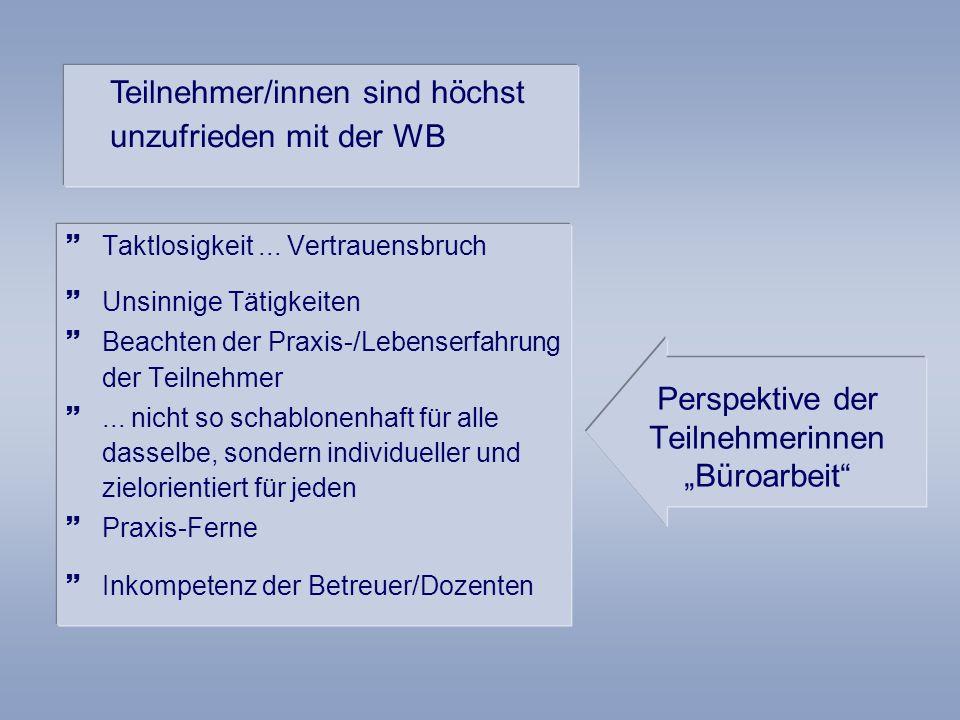 Perspektive der Teilnehmerinnen Büroarbeit Taktlosigkeit...