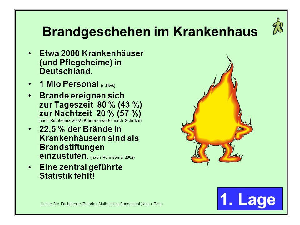 2 Brandgeschehen im Krankenhaus Etwa 2000 Krankenhäuser (und Pflegeheime) in Deutschland.