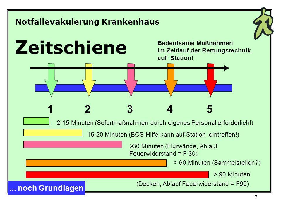17 Bevorzugte Rettungstechnik: Einlagenrettung Einlagenrettung noch Rettungstechnik …weil: auf Station sofort einsetzbar.