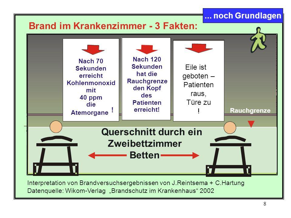 7 Notfallevakuierung Krankenhaus Z eitschiene 12345 Bedeutsame Maßnahmen im Zeitlauf der Rettungstechnik, auf Station.