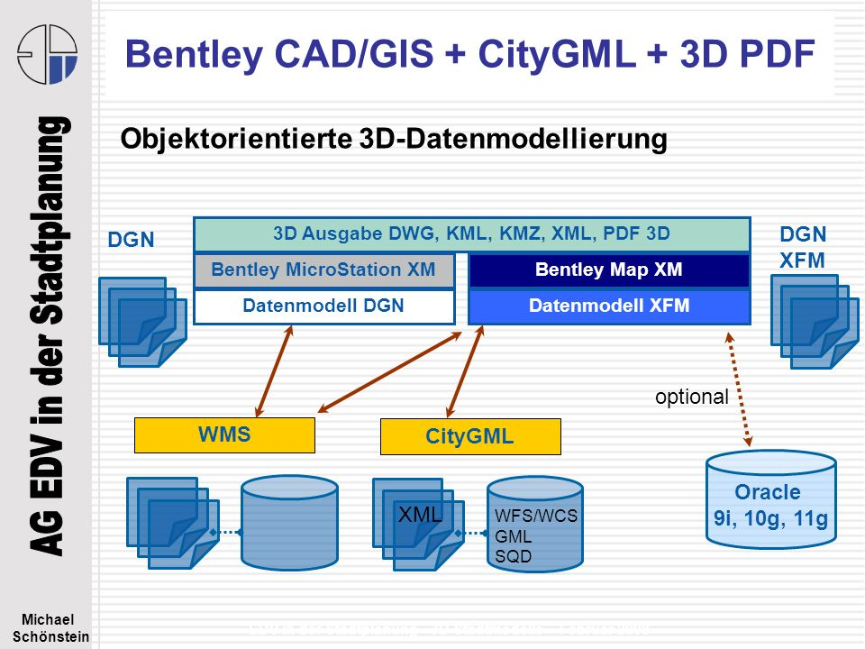 Michael Schönstein EDV in der Stadtplanung - 3D Stadtmodelle – Februar 2008 Bentley CAD/GIS + CityGML + 3D PDF Objektorientierte 3D-Datenmodellierung 3D Ausgabe DWG, KML, KMZ, XML, PDF 3D Bentley Map XM Datenmodell XFM DGN XFM Bentley MicroStation XM Datenmodell DGN DGN Oracle 9i, 10g, 11g optional WMSCityGML WFS/WCS GML SQD XML