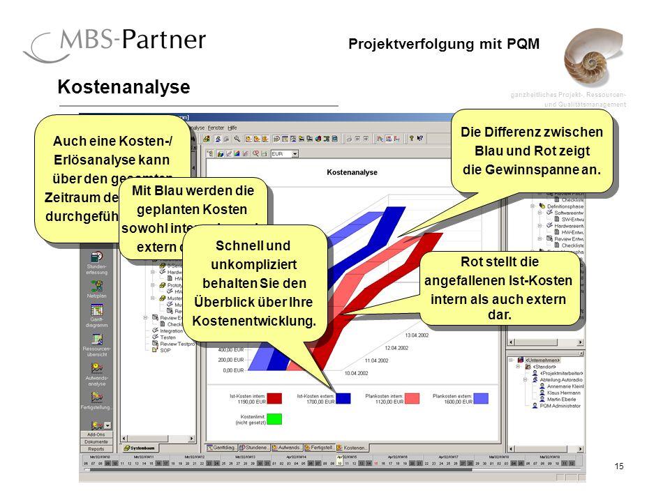 ganzheitliches Projekt-, Ressourcen- und Qualitätsmanagement 15 Projektverfolgung mit PQM Kostenanalyse Auch eine Kosten-/ Erlösanalyse kann über den gesamten Zeitraum der Aufgabe durchgeführt werden.