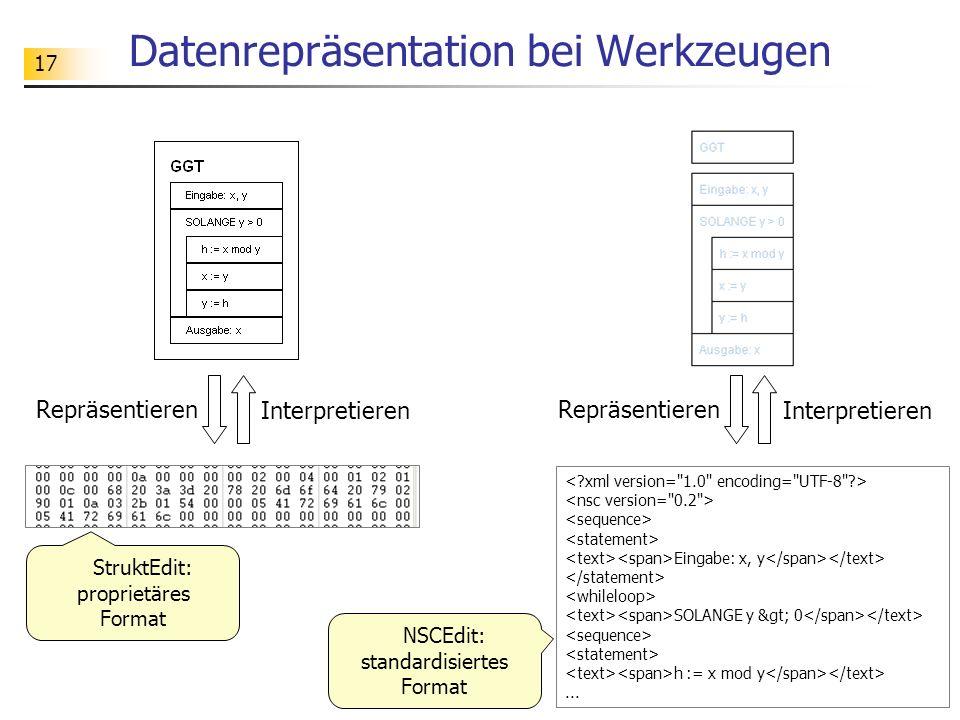 17 Datenrepräsentation bei Werkzeugen StruktEdit: proprietäres Format Repräsentieren Interpretieren Repräsentieren Interpretieren Eingabe: x, y SOLANG