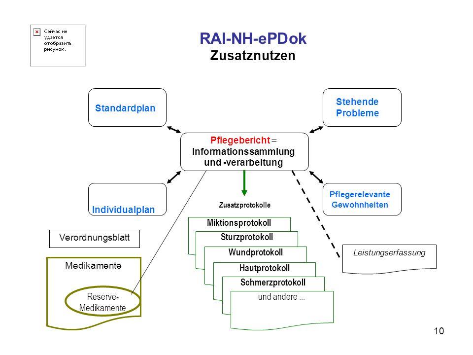 10 RAI-NH-ePDok Zusatznutzen Pflegebericht = Informationssammlung und -verarbeitung Standardplan Individualplan Stehende Probleme Pflegerelevante Gewo