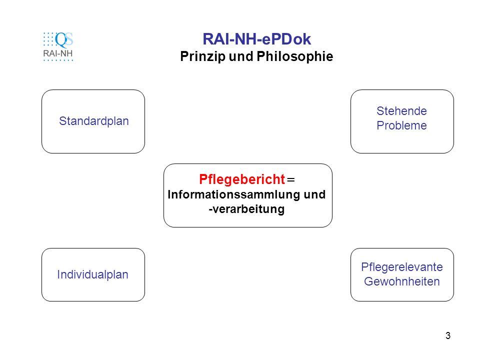 3 RAI-NH-ePDok Prinzip und Philosophie Pflegebericht = Informationssammlung und -verarbeitung Standardplan Individualplan Stehende Probleme Pflegerele