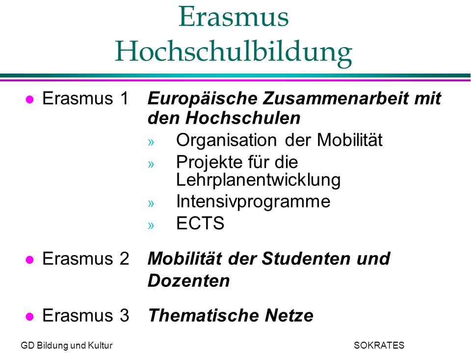 GD Bildung und Kultur SOKRATES Erasmus Hochschulbildung l Erasmus 1Europäische Zusammenarbeit mit den Hochschulen » Organisation der Mobilität » Projekte für die Lehrplanentwicklung » Intensivprogramme » ECTS l Erasmus 2Mobilität der Studenten und Dozenten l Erasmus 3Thematische Netze