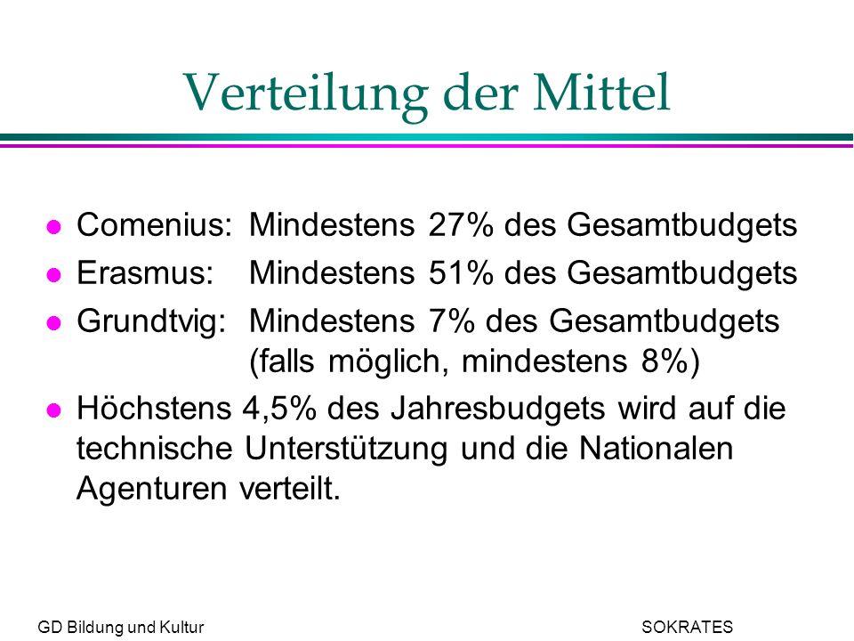GD Bildung und Kultur SOKRATES Verteilung der Mittel l Comenius:Mindestens 27% des Gesamtbudgets l Erasmus:Mindestens 51% des Gesamtbudgets l Grundtvig:Mindestens 7% des Gesamtbudgets (falls möglich, mindestens 8%) l Höchstens 4,5% des Jahresbudgets wird auf die technische Unterstützung und die Nationalen Agenturen verteilt.