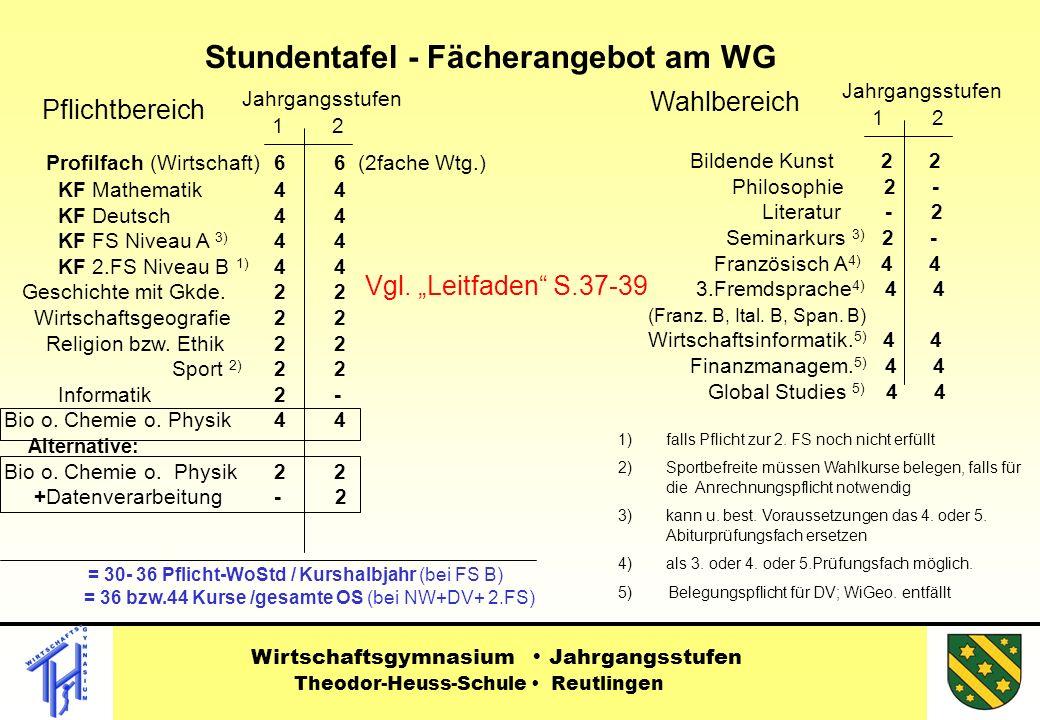 Stundentafel - Fächerangebot am WG Pflichtbereich Wahlbereich Profilfach (Wirtschaft) 6 6 (2fache Wtg.) KF Mathematik 4 4 KF Deutsch 4 4 KF FS Niveau A 3) 4 4 KF 2.FS Niveau B 1) 4 4 Geschichte mit Gkde.