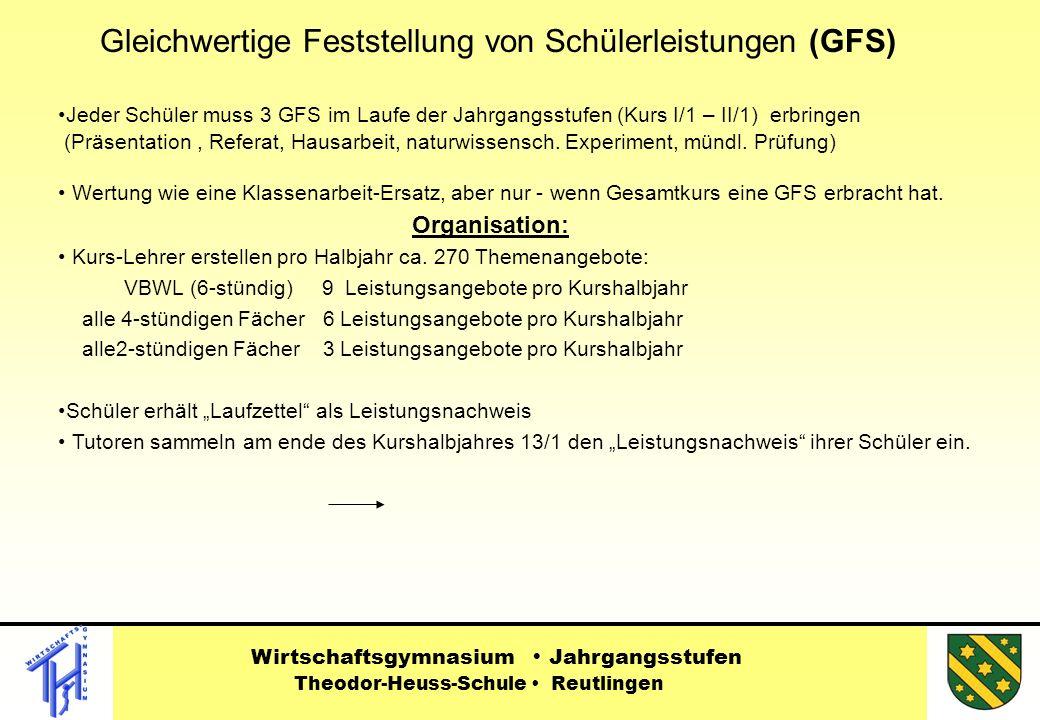 Gleichwertige Feststellung von Schülerleistungen (GFS) Jeder Schüler muss 3 GFS im Laufe der Jahrgangsstufen (Kurs I/1 – II/1) erbringen (Präsentation, Referat, Hausarbeit, naturwissensch.