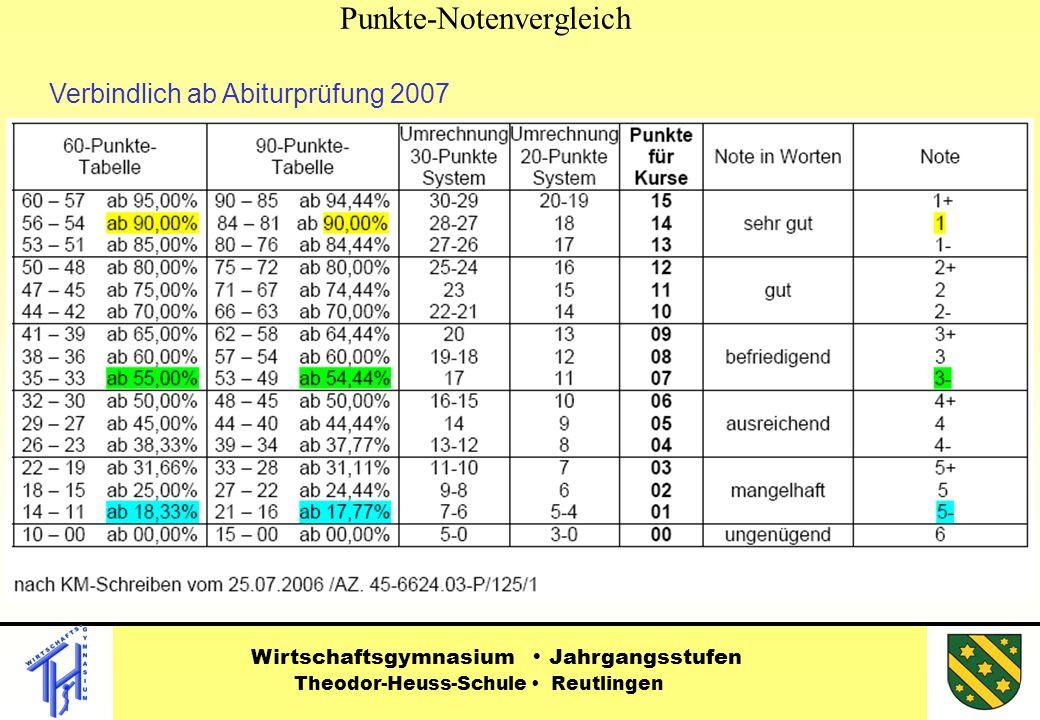 Punkte-Notenvergleich Wirtschaftsgymnasium Jahrgangsstufen Theodor-Heuss-Schule Reutlingen Verbindlich ab Abiturprüfung 2007