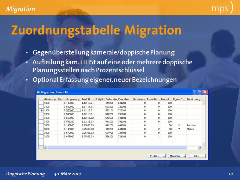 Präsentationstitel 30. März 2014 Zuordnungstabelle Migration mps ) Migration Gegenüberstellung kamerale/doppische Planung Aufteilung kam. HHSt auf ein