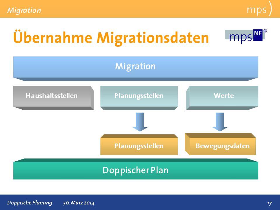 Präsentationstitel 30. März 2014 Übernahme Migrationsdaten mps ) Migration 17 Migration HaushaltsstellenPlanungsstellen Werte Doppische Planung30. Mär