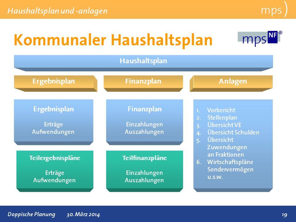 Präsentationstitel 30. März 2014 Kommunaler Haushaltsplan mps ) Haushaltsplan und -anlagen 19 Haushaltsplan ErgebnisplanFinanzplan Ergebnisplan Erträg