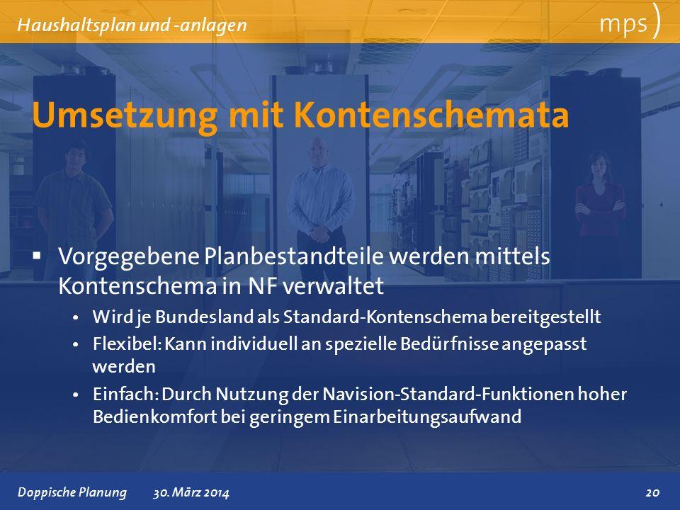Präsentationstitel 30. März 2014 Umsetzung mit Kontenschemata mps ) Haushaltsplan und -anlagen Vorgegebene Planbestandteile werden mittels Kontenschem
