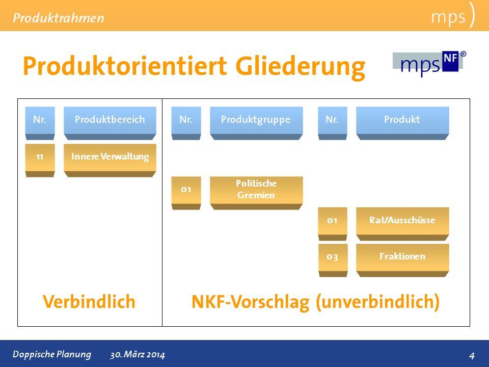 Präsentationstitel 30. März 2014 Produktorientiert Gliederung mps ) Produktrahmen 4 Nr. Doppische Planung30. März 2014 Produktbereich 11Innere Verwalt