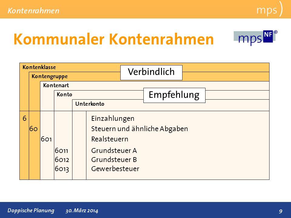 Präsentationstitel 30.März 2014 Kontenrahmen in NF mps ) Kontenrahmen 10Doppische Planung30.