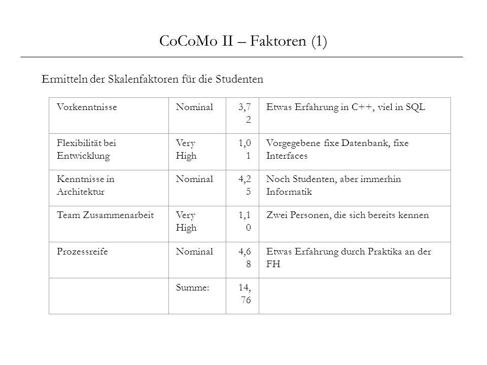 CoCoMo II – Faktoren (1) Ermitteln der Skalenfaktoren für die Studenten VorkenntnisseNominal3,7 2 Etwas Erfahrung in C++, viel in SQL Flexibilität bei