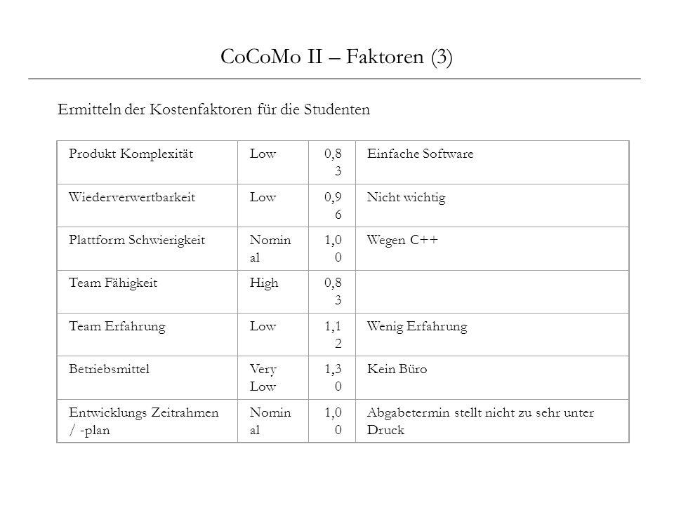 CoCoMo II – Faktoren (3) Ermitteln der Kostenfaktoren für die Studenten Produkt KomplexitätLow0,8 3 Einfache Software WiederverwertbarkeitLow0,9 6 Nic
