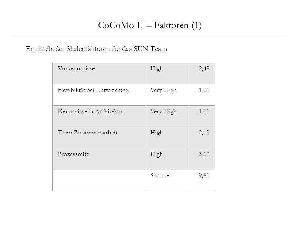 CoCoMo II – Faktoren (1) Ermitteln der Skalenfaktoren für das SUN Team VorkenntnisseHigh2,48 Flexibilität bei EntwicklungVery High1,01 Kenntnisse in A