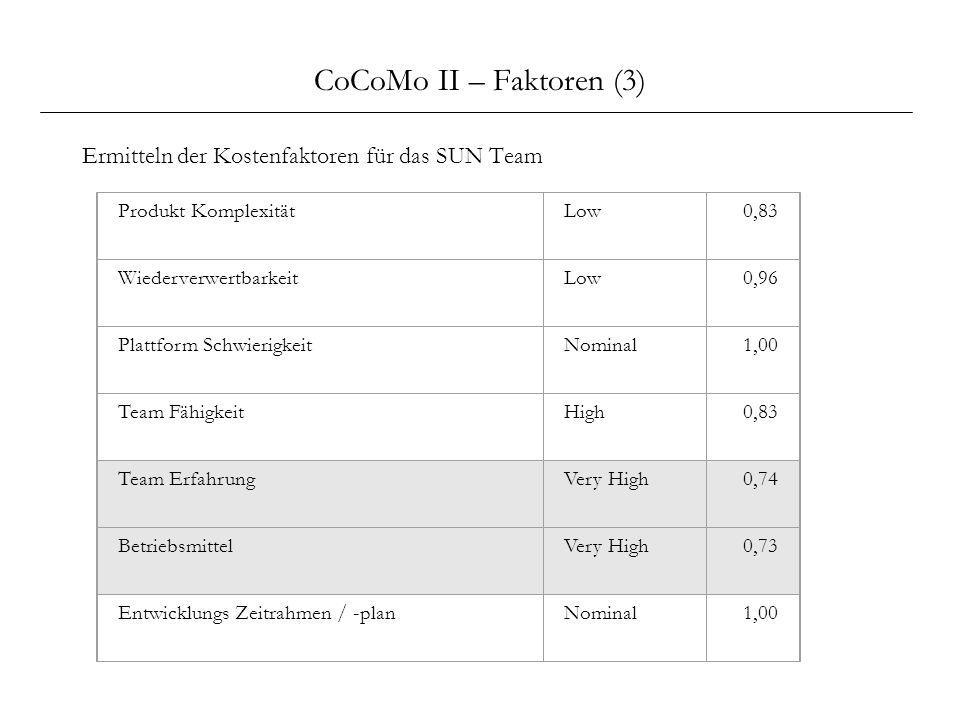CoCoMo II – Faktoren (3) Ermitteln der Kostenfaktoren für das SUN Team Produkt KomplexitätLow0,83 WiederverwertbarkeitLow0,96 Plattform SchwierigkeitN