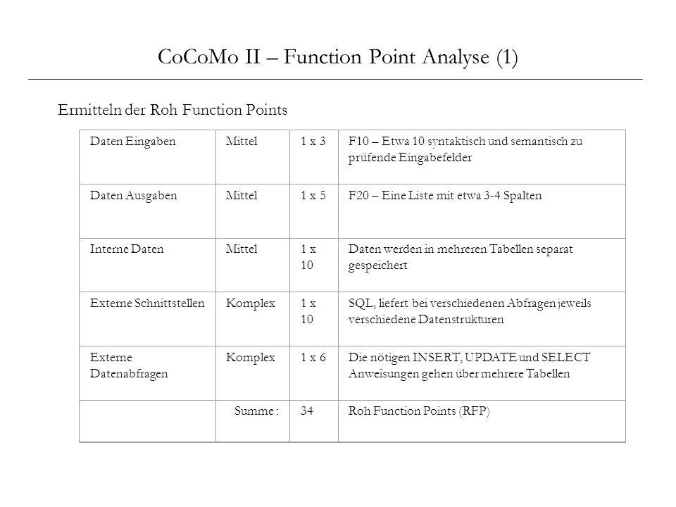 CoCoMo II – Function Point Analyse (1) Ermitteln der Roh Function Points Daten EingabenMittel1 x 3F10 – Etwa 10 syntaktisch und semantisch zu prüfende