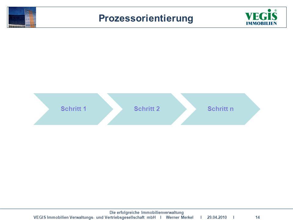 Die erfolgreiche Immobilienverwaltung VEGIS Immobilien Verwaltungs- und Vertriebsgesellschaft mbH I Werner Merkel I 29.04.2010 I 14 Schritt 1Schritt 2