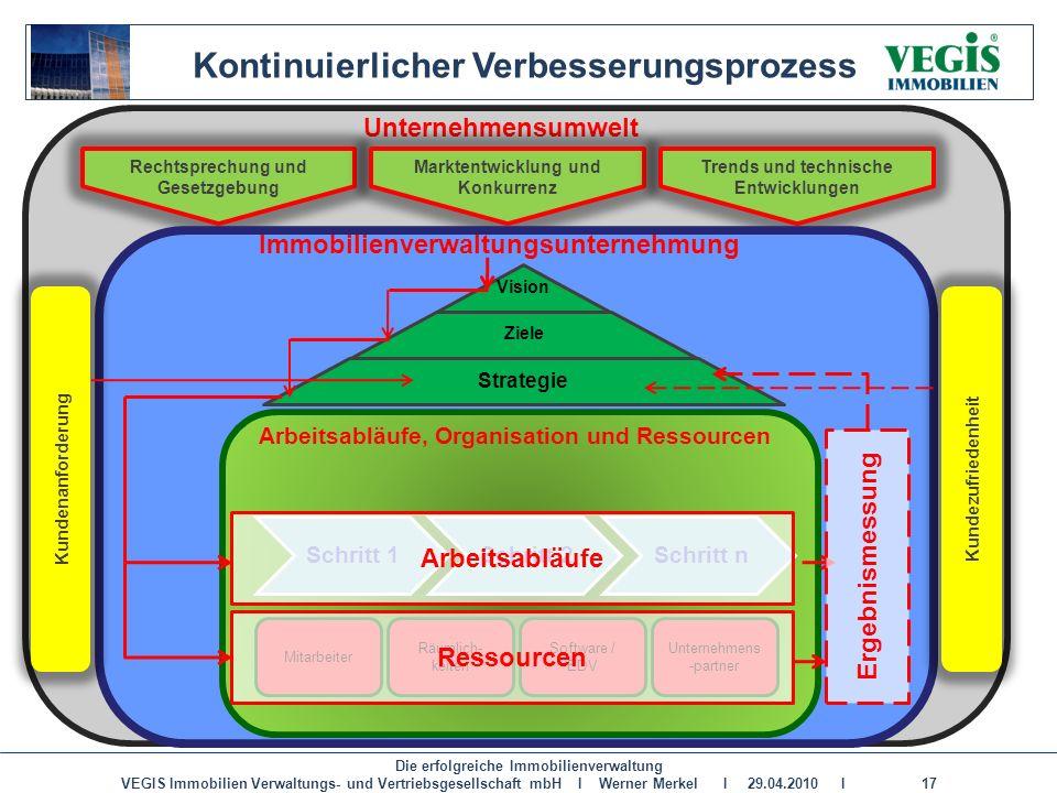 Die erfolgreiche Immobilienverwaltung VEGIS Immobilien Verwaltungs- und Vertriebsgesellschaft mbH I Werner Merkel I 29.04.2010 I 17 Unternehmensumwelt