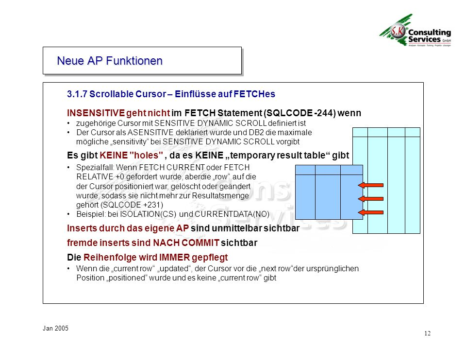 12 Jan 2005 3.1.7 Scrollable Cursor – Einflüsse auf FETCHes INSENSITIVE geht nicht im FETCH Statement (SQLCODE -244) wenn zugehörige Cursor mit SENSITIVE DYNAMIC SCROLL definiert ist Der Cursor als ASENSITIVE deklariert wurde und DB2 die maximale mögliche sensitivity bei SENSITIVE DYNAMIC SCROLL vorgibt Es gibt KEINE holes , da es KEINE temporary result table gibt Spezialfall: Wenn FETCH CURRENT oder FETCH RELATIVE +0 gefordert wurde, aberdie row auf die der Cursor positioniert war, gelöscht oder geändert wurde, sodass sie nicht mehr zur Resultatsmenge gehört (SQLCODE +231) Beispiel: bei ISOLATION(CS) und CURRENTDATA(NO) Inserts durch das eigene AP sind unmittelbar sichtbar fremde inserts sind NACH COMMIT sichtbar Die Reihenfolge wird IMMER gepflegt Wenn die current row updated, der Cursor vor die next rowder ursprünglichen Position positioned wurde und es keine current row gibt Neue AP Funktionen