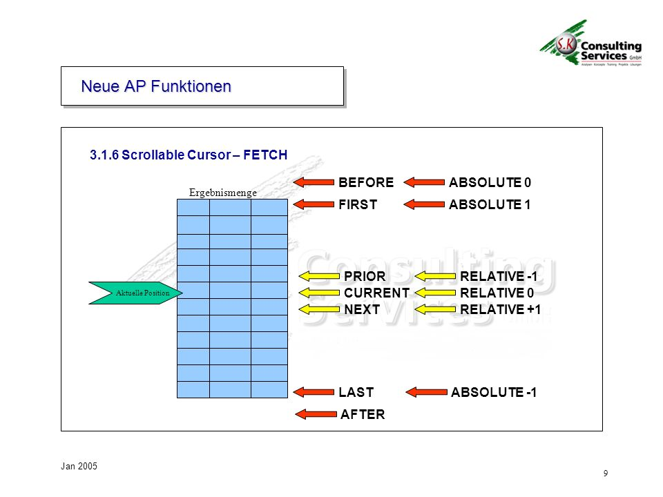 9 Jan 2005 3.1.6 Scrollable Cursor – FETCH Ergebnismenge Aktuelle Position BEFOREABSOLUTE 0 AFTER ABSOLUTE -1 FIRSTABSOLUTE 1 LAST CURRENTRELATIVE 0 PRIORRELATIVE -1 NEXTRELATIVE +1 Neue AP Funktionen