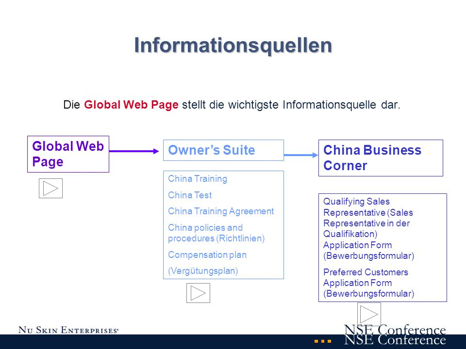 NSE Conference Informationsquellen Die Global Web Page stellt die wichtigste Informationsquelle dar. Global Web Page Owners Suite China Training China