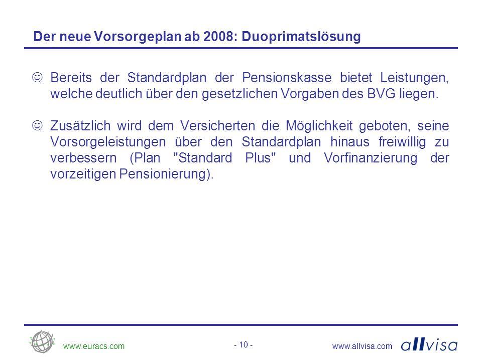 www.euracs.comwww.allvisa.com - 10 - Der neue Vorsorgeplan ab 2008: Duoprimatslösung Bereits der Standardplan der Pensionskasse bietet Leistungen, welche deutlich über den gesetzlichen Vorgaben des BVG liegen.