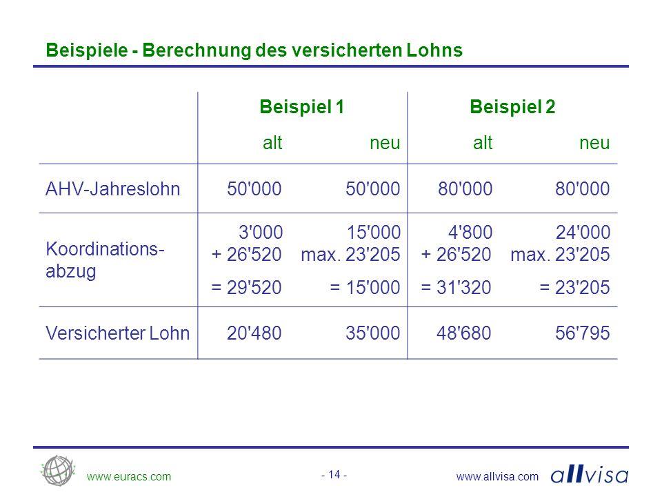 www.euracs.comwww.allvisa.com - 14 - Beispiele - Berechnung des versicherten Lohns Beispiel 1Beispiel 2 altneualtneu AHV-Jahreslohn50 000 80 000 Koordinations- abzug 3 000 + 26 520 = 29 520 15 000 max.