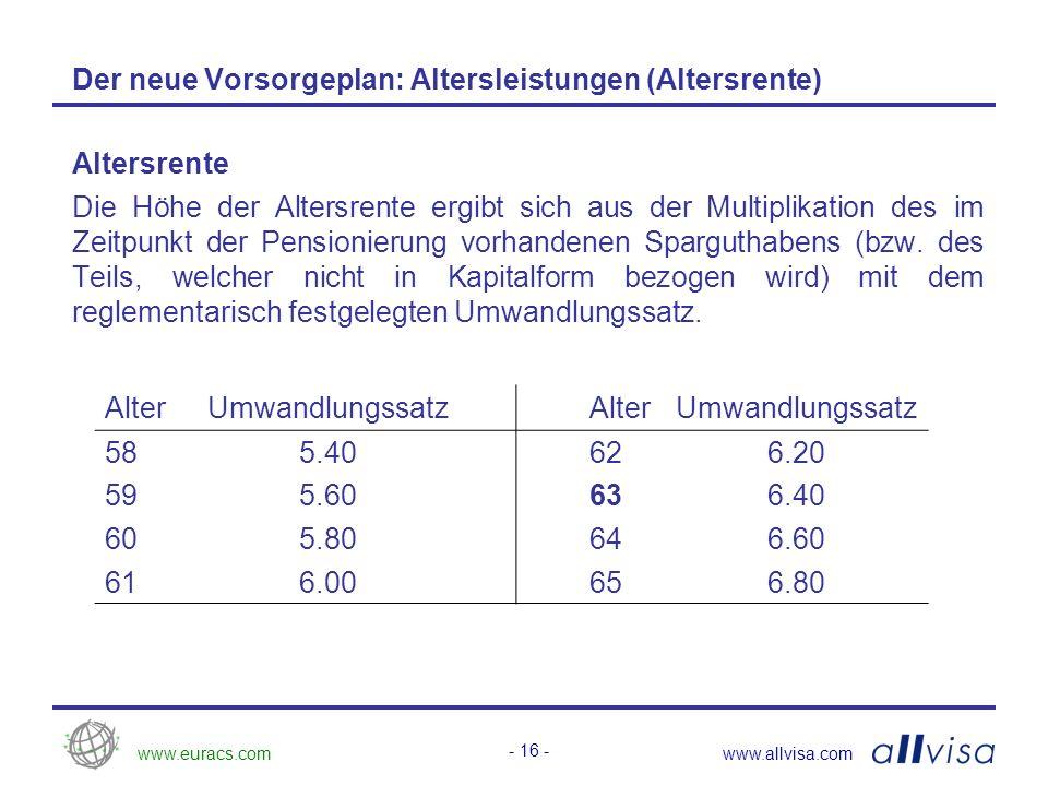 www.euracs.comwww.allvisa.com - 16 - Der neue Vorsorgeplan: Altersleistungen (Altersrente) Altersrente Die Höhe der Altersrente ergibt sich aus der Multiplikation des im Zeitpunkt der Pensionierung vorhandenen Sparguthabens (bzw.