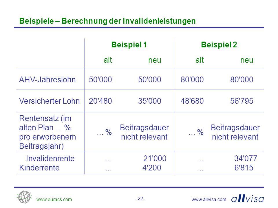 www.euracs.comwww.allvisa.com - 22 - Beispiele – Berechnung der Invalidenleistungen Beispiel 1Beispiel 2 altneualtneu AHV-Jahreslohn50 000 80 000 Versicherter Lohn20 48035 00048 68056 795 Rentensatz (im alten Plan...