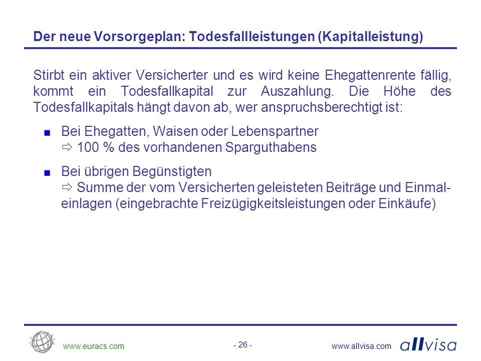www.euracs.comwww.allvisa.com - 26 - Der neue Vorsorgeplan: Todesfallleistungen (Kapitalleistung) Stirbt ein aktiver Versicherter und es wird keine Ehegattenrente fällig, kommt ein Todesfallkapital zur Auszahlung.