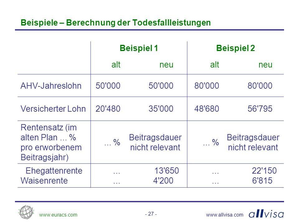 www.euracs.comwww.allvisa.com - 27 - Beispiele – Berechnung der Todesfallleistungen Beispiel 1Beispiel 2 altneualtneu AHV-Jahreslohn50 000 80 000 Versicherter Lohn20 48035 00048 68056 795 Rentensatz (im alten Plan...