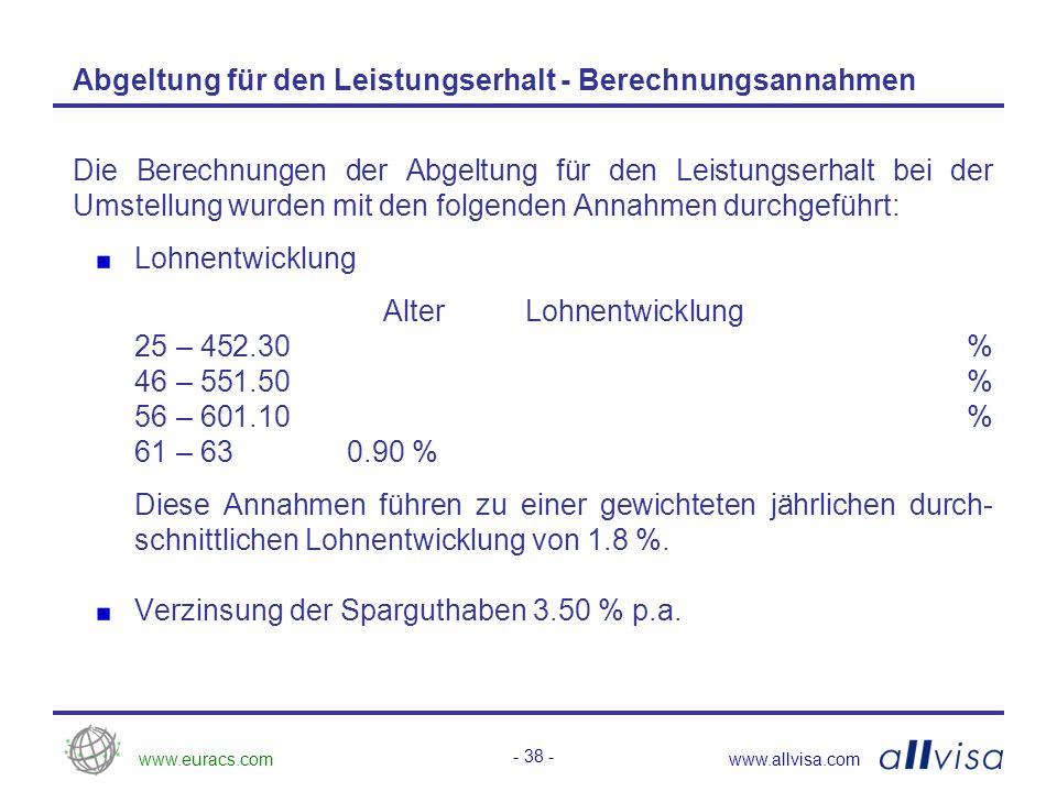 www.euracs.comwww.allvisa.com - 38 - Abgeltung für den Leistungserhalt - Berechnungsannahmen Die Berechnungen der Abgeltung für den Leistungserhalt bei der Umstellung wurden mit den folgenden Annahmen durchgeführt: Lohnentwicklung Alter Lohnentwicklung 25 – 452.30 % 46 – 551.50 % 56 – 601.10 % 61 – 630.90 % Diese Annahmen führen zu einer gewichteten jährlichen durch- schnittlichen Lohnentwicklung von 1.8 %.