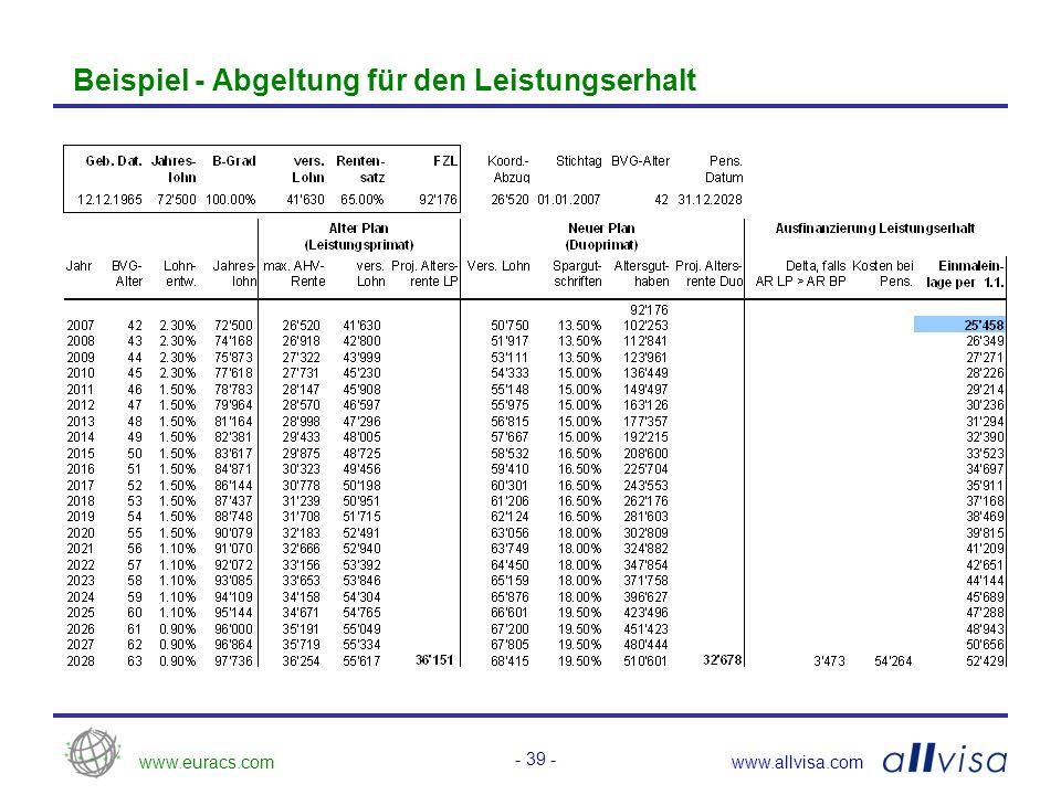www.euracs.comwww.allvisa.com - 39 - Beispiel - Abgeltung für den Leistungserhalt