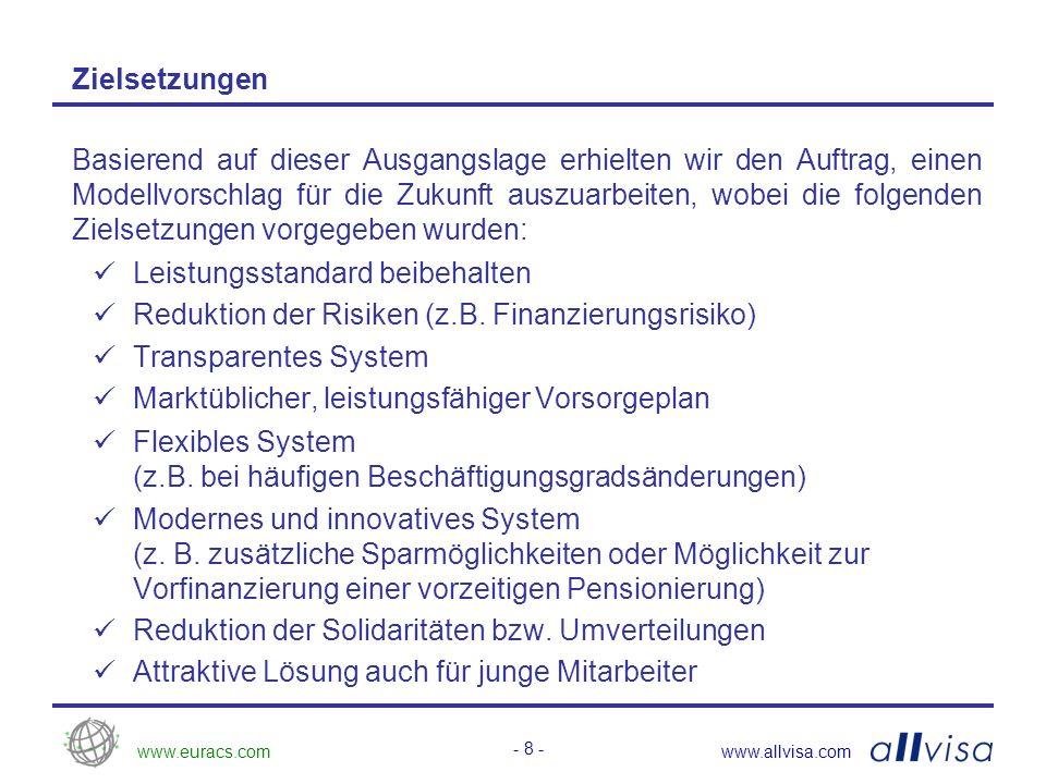 www.euracs.comwww.allvisa.com - 8 - Zielsetzungen Basierend auf dieser Ausgangslage erhielten wir den Auftrag, einen Modellvorschlag für die Zukunft auszuarbeiten, wobei die folgenden Zielsetzungen vorgegeben wurden: Leistungsstandard beibehalten Reduktion der Risiken (z.B.