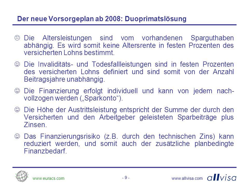 www.euracs.comwww.allvisa.com - 9 - Der neue Vorsorgeplan ab 2008: Duoprimatslösung Die Altersleistungen sind vom vorhandenen Sparguthaben abhängig.