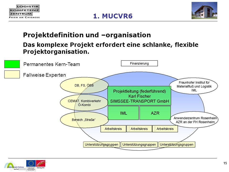 15 Projektdefinition und –organisation Das komplexe Projekt erfordert eine schlanke, flexible Projektorganisation. Permanentes Kern-Team Fallweise Exp