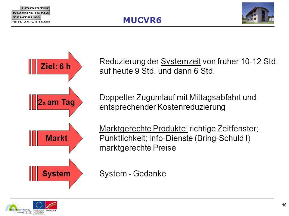 16 Ziel: 6 h Reduzierung der Systemzeit von früher 10-12 Std. auf heute 9 Std. und dann 6 Std. Doppelter Zugumlauf mit Mittagsabfahrt und entsprechend