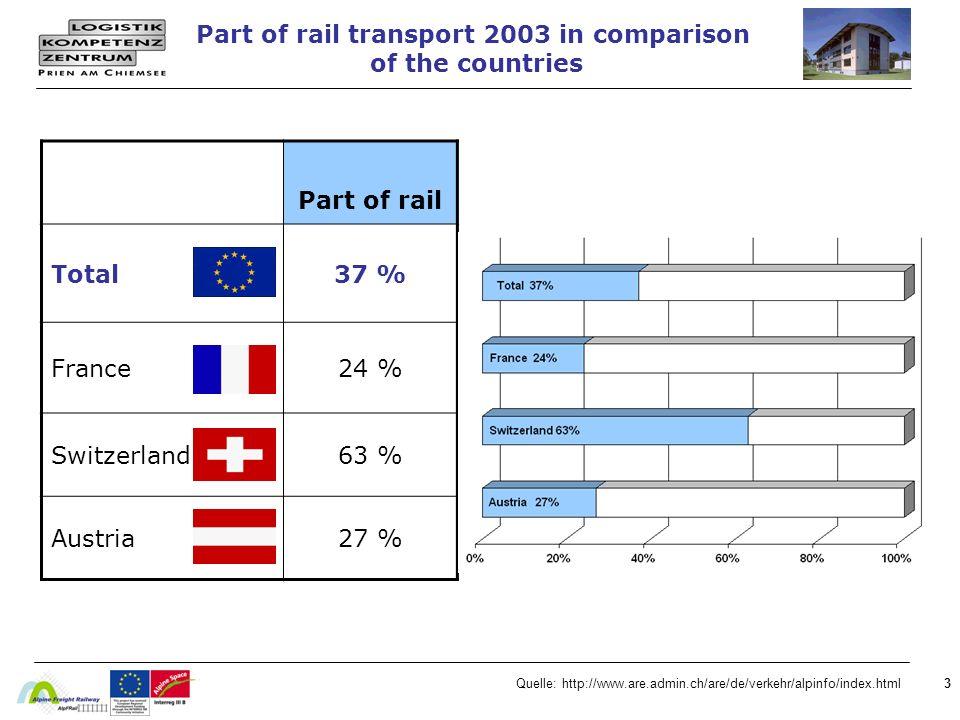 4Quelle: T&E, Bundesamt für Statistik Schweiz Traffic streams over the Alpes Data for 2004 are only a trend !
