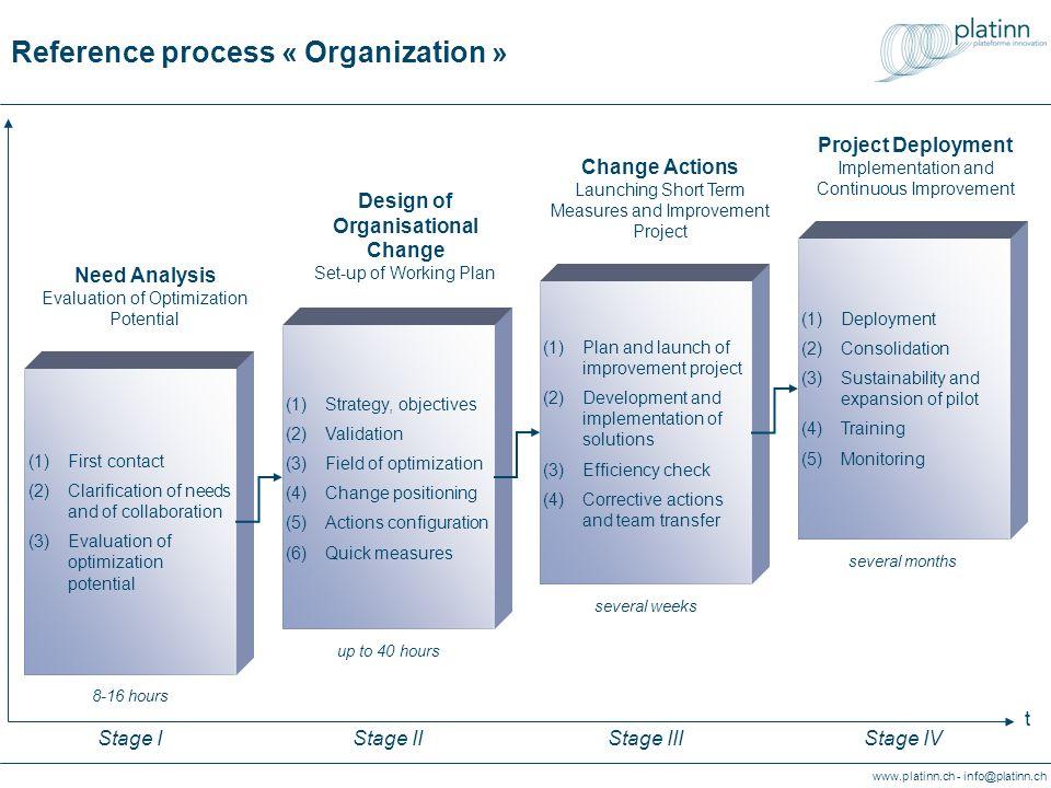 www.platinn.ch - info@platinn.ch Processus de référence « Organisation » (1)Stratégie, objectifs (2)Validation (3)Domaines doptimisation (4)Positionnement du changement (5)Configuration des actions (6)Mesures rapides Conception du changement organisationnel Construction du plan dactions env.