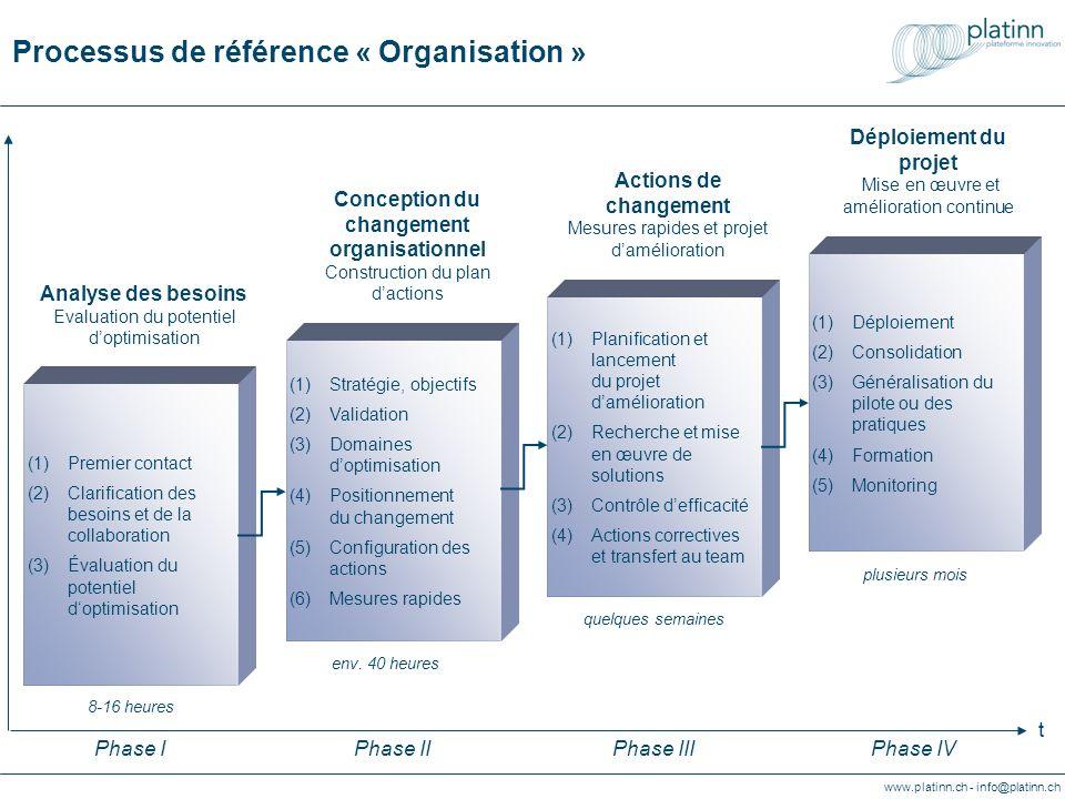 www.platinn.ch - info@platinn.ch Referenzprozess « Organisation » (1)Strategie, Ziele (2)Bewertung (3)Wahl der Optimierungs- Bereiche (4)Zielvorgaben und Abgrenzung von Veränderungs- Maßnahmen (5)Umsetzungs- Planung (6)Kurzfristige Maßnahmen Projektdesign Entwicklung Organisationsprojekt ca.