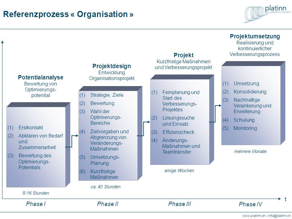 www.platinn.ch - info@platinn.ch Referenzprozess « Organisation » (1)Strategie, Ziele (2)Bewertung (3)Wahl der Optimierungs- Bereiche (4)Zielvorgaben